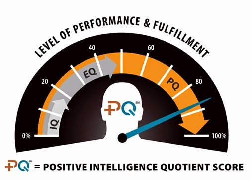 Positive Intelligence Speedometer